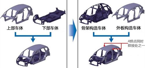 骨架车身结构设计